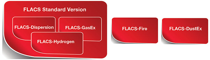 FLACS Software Modules