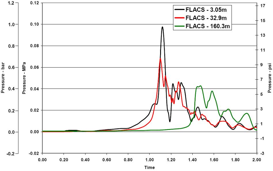FLACS blind prediction