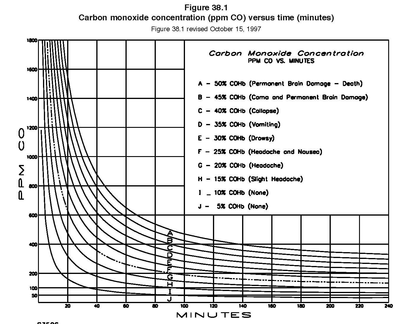 carboxyhemoglobin levels due to carbon monoxide exposure