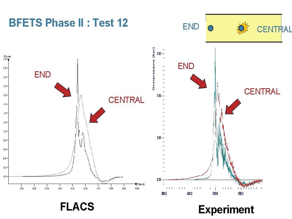 Pressure comparison FLACS vs full scale test
