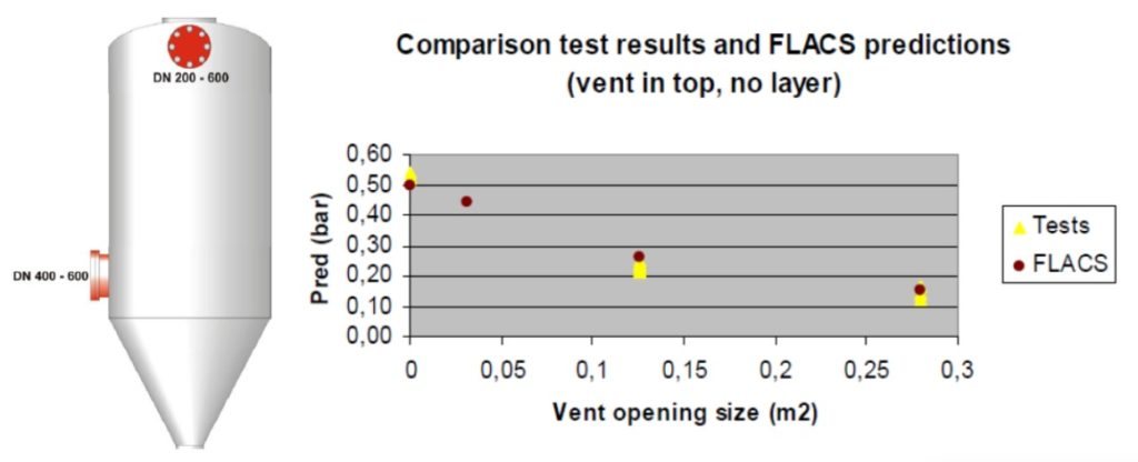 Comparison between Experimental Results with FLACS Simulation Results for Dust Explosions